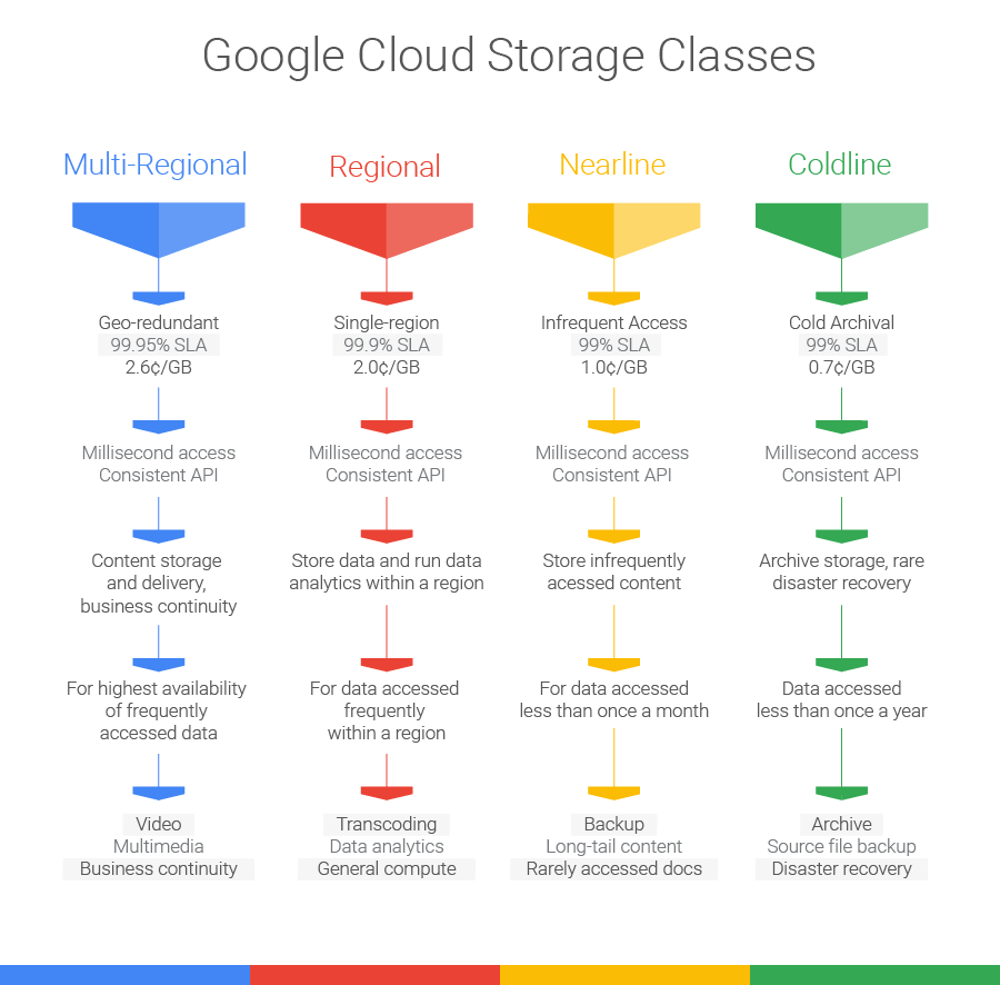 Google is announcing a new and major refresh in their cloud storage options together with the Coldline, which is a new storage class which is being aimed at a ling term archival and disaster recovery.   The new and improved storage classes are going to be multi regional so that it will be easily accessible for the various frequently accessed data. Such data includes videos and business continuity data, regional, and other data which may be accessed in most cases in one region such as the data analytics and the general compute. Another program, Nearline will also be available for the infrequent access and Coldline.   Writing in a blog post detailing the nee features, the product manager, Kirill Tropin wrote that the issue was whether the business wanted to store or stream multimedia for their users, to store the data for the machine learning and also the analytics to restore the critical archive without the need to wait for several hours or even days.   The move is of particular interest considering the Nearline feature was launched last March in 2015. The program was already being considered to be the lower cost yet higher latency data solution. In one graph which showed the Nearline, the time for the first byte was a fee seconds, rather than the more traditional cold storage. During the launch, near online data at an offline price was the pitch for the Nearline feature.   However, in August, Google announced a new revamp of the Nearline feature which promised a lower latency together with performance. And now all the four classes are offering millisecond access, and as Google hopes, it will change the way that companies think and store their data to access the cold data.   Back in September this year Google announced some new locations for the Cloud Platform service on the five continents. The company noted that there was high machine learning potential and it marked that as the key aspect for the move.   Coldline is available for a small $0.007 per gigabyte per month and Google says that this is the mot economical storage plan for data which is accessed less than once per year.